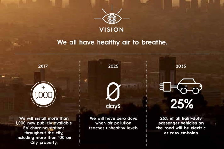 Air Quality - Sustainable City pLAn