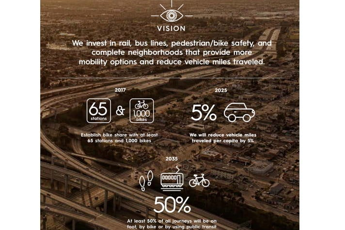 Mobility & Transit - Sustainable City pLAn